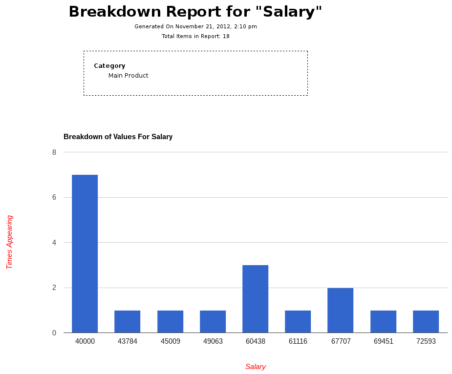 Generated Bar Chart of Salary of Personnel